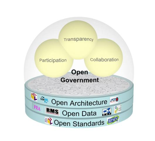 Open Govenrment: Participation, Transparency and Collaboration.